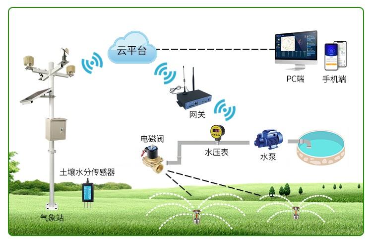 校园智能灌溉系统